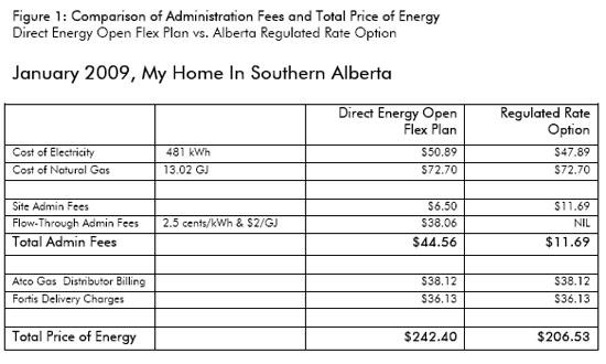 Energy cost comparison (estimated)