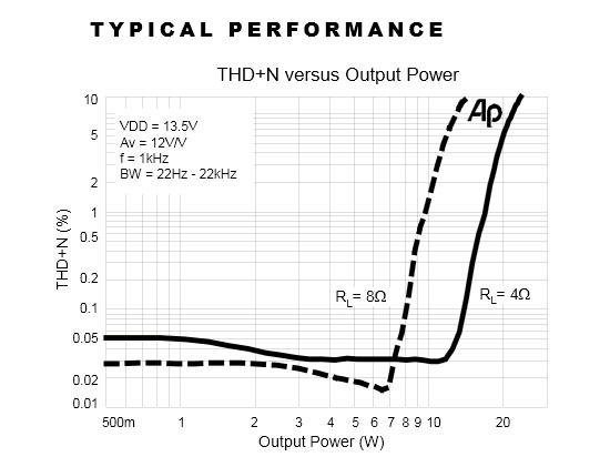 Tripath TA2020 performance