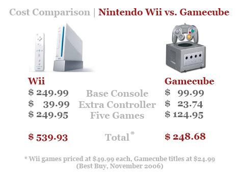 Videogamecostcomparison_2